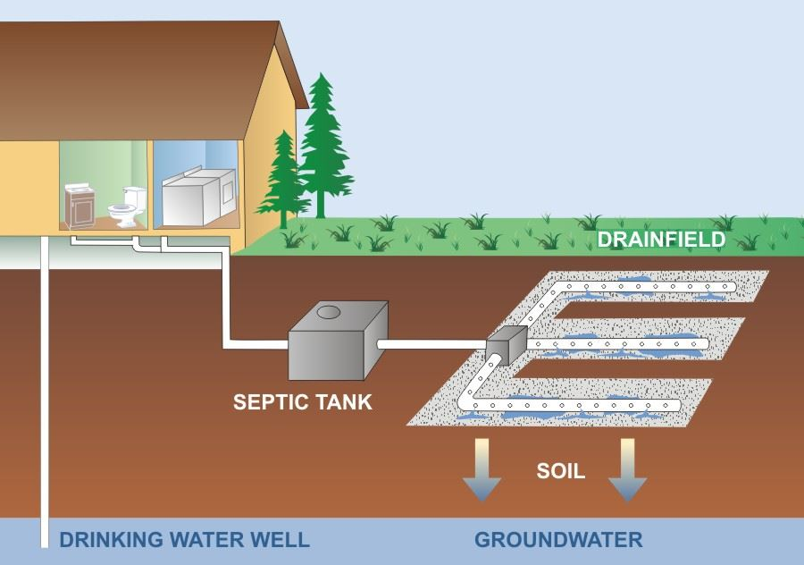 Septic Tank Systems Explained Septic Tank Systems